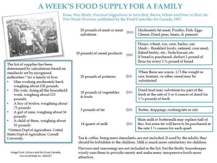 weeks-food-supply.jpg